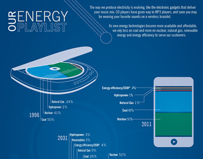 Our Energy Playlist Infographic