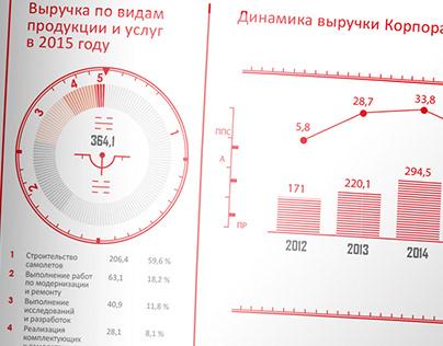 Годовой отчет Объедененной авиастроительной корпорации