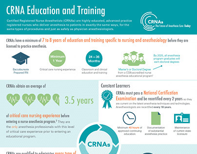 Crna Infographic On Behance