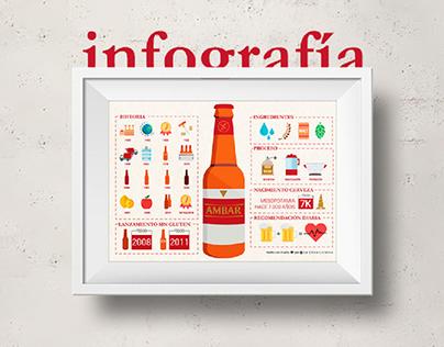 Infografía | Cervezas Ámbar