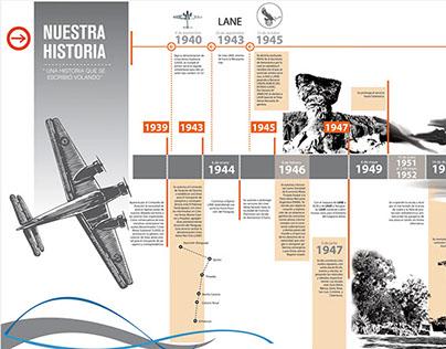 Gigantografía Timeline Museo de Aeronáutica BsAs