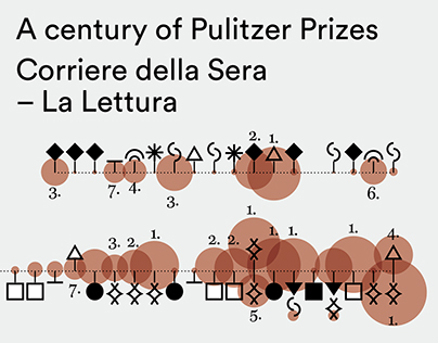 A century of Pulitzer Prizes in Journalism