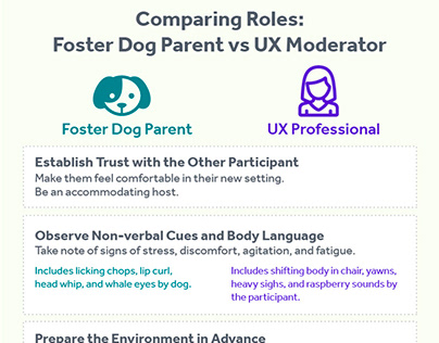 Being a Foster Dog Mom vs Moderating Usability Studies