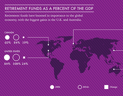 Global Assets & Investments Infographic