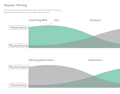 Service Design to Increase MFA Admissions
