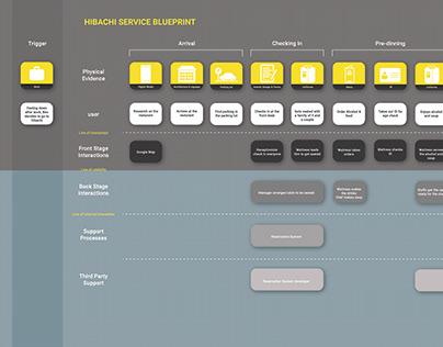 Service Blueprint & Persona