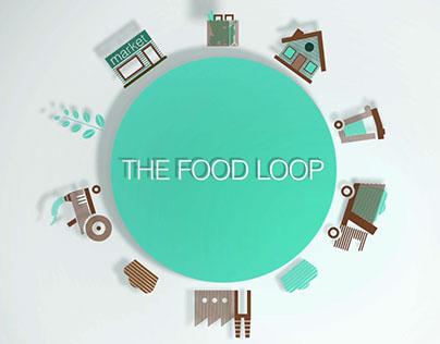 Obeo Food Loop Explainer