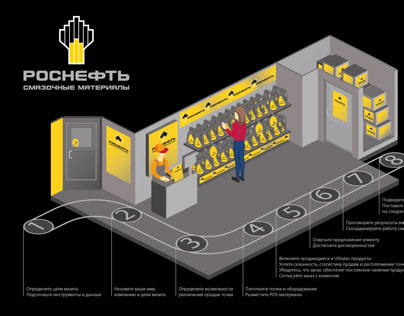 Infographic Rosneft