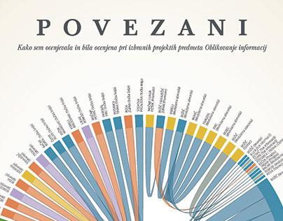 Povezani/Connected