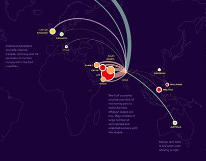 Data Narrative - Indian Migration & Remittance