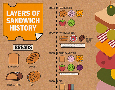 Sandwich History Infographic
