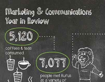 RDC Marketing & Communications Annual Report