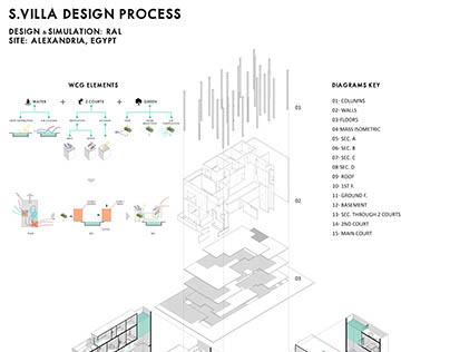 S.villa Design Process