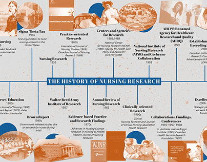 The History of Nursing Research