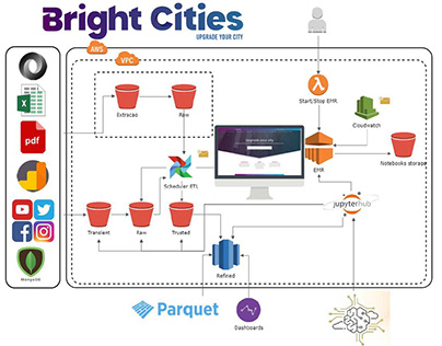 Bright Cities Architecture