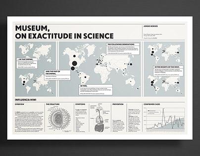 MUSEUM, ON EXACTITUDE IN SCIENCE