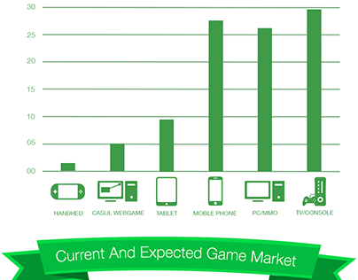 Game Market Globally