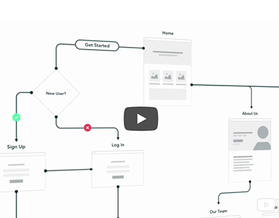 Sketch Sitemapping User Flow Template