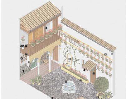 Infographics about Los Patios de Córdoba