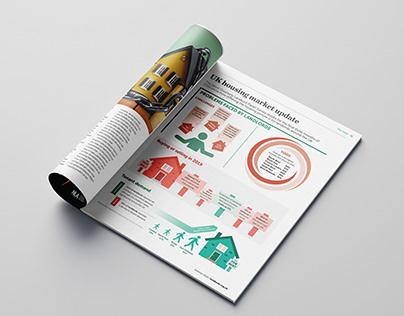 UK Landlord | Infographics & Layout