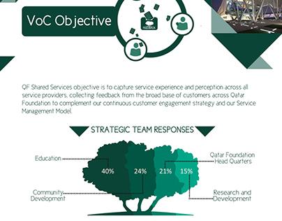Qatar foundation Voice of Customer