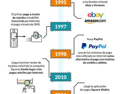 Evolución de los medios de pago por internet