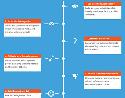 Steps to Digital Success