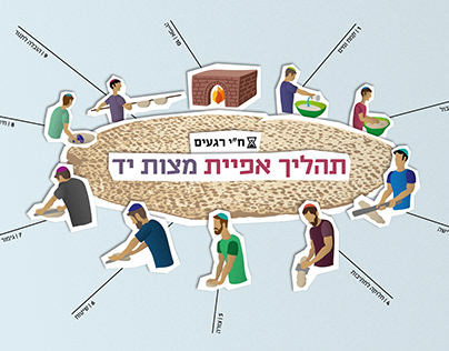 Matzah Baking Process | Infographic