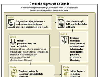 Infográfico Jornal do Senado