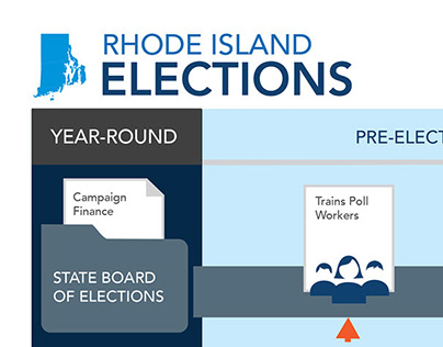 Elections Administration Infographic