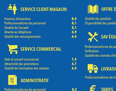 Infographie enquête de satisfaction