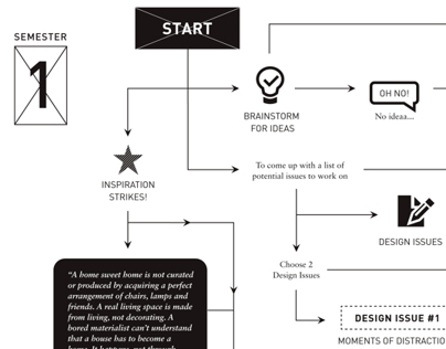 Wonderful • Creative Process Chart