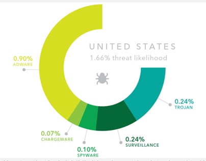 Mobile Threats Around the World