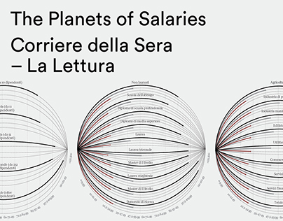 The planets of salaries