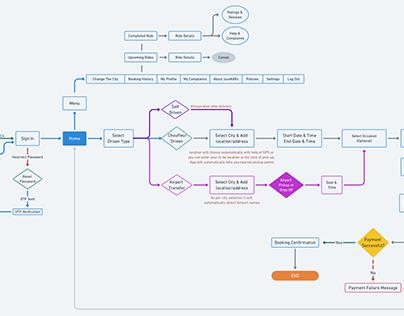LuxoKARz - Car Rental App Workflow