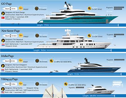 BOAT International Infographics 2018