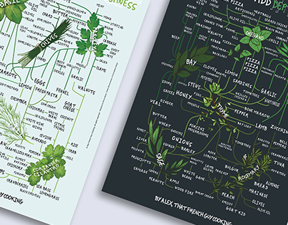 Herb Posters