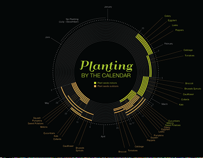 Planting by the Calendar