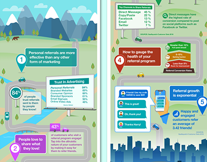 Illustrative Infographic, Services for Demand Services