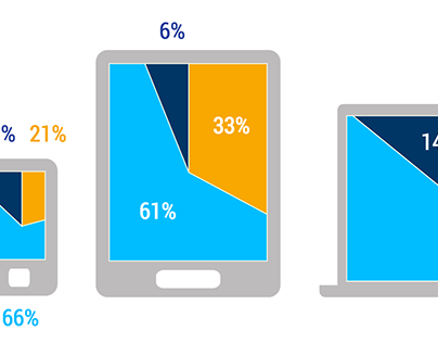Devices Used in Online Courses, An Animated Infographic