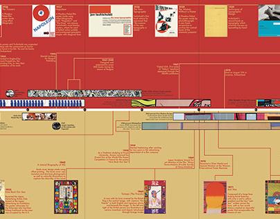2 Designer Timeline: Jan Tschichold & Kiyoshi Awazu