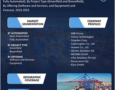 Automated Container Terminal Market