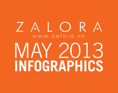 Zalora Vietnam May 2013 Infographics