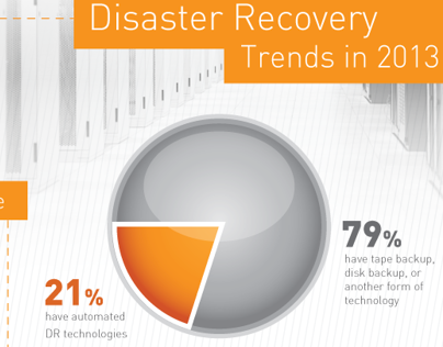 Plan B - Disaster recovery