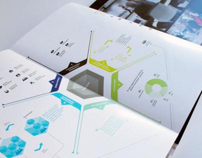 Steelcase 360 Magazine Infographics
