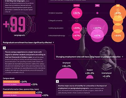 COVID-19 weekly insights infographics