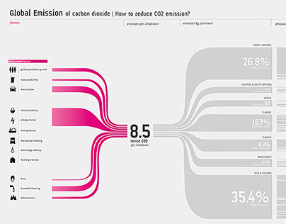 How to Reduce CO2 Emission?