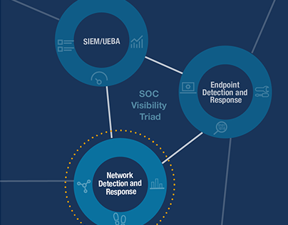 Vectra AI and the SOC Triad, Infographic and more