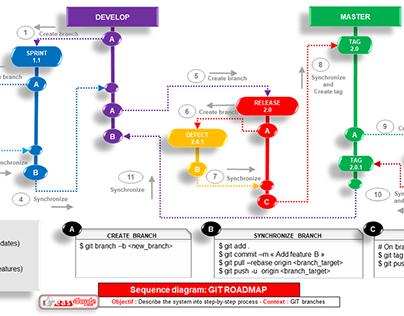 EasyGuide.tech GIT Roadmap diagram