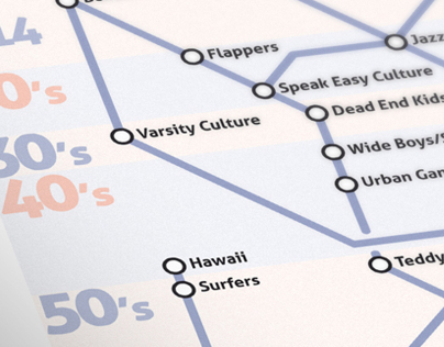 Youth SubCultures of the 20th Century Map